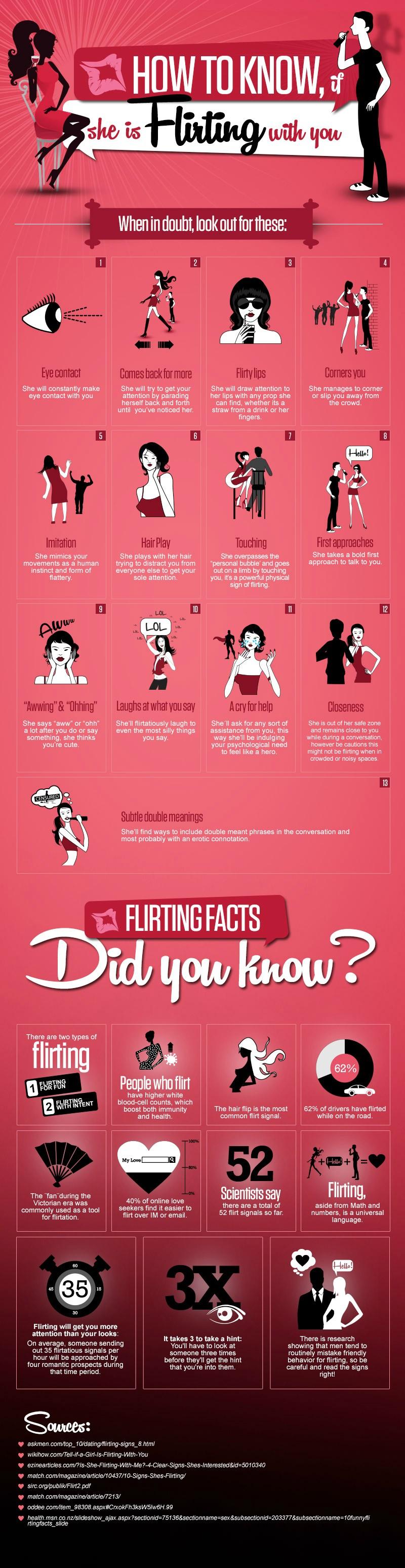 Flirt Chart