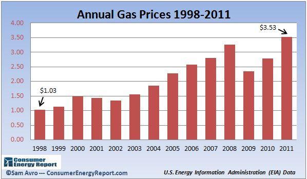 Consumer Energy Report